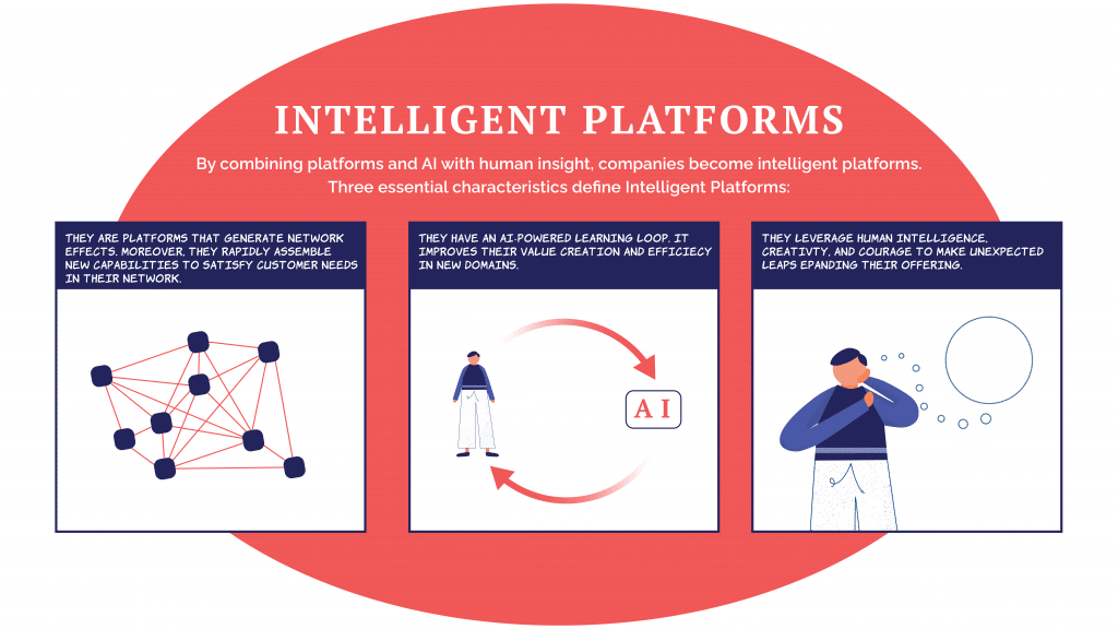 Intelligent Platform - network effects, artificial intelligence with human insights