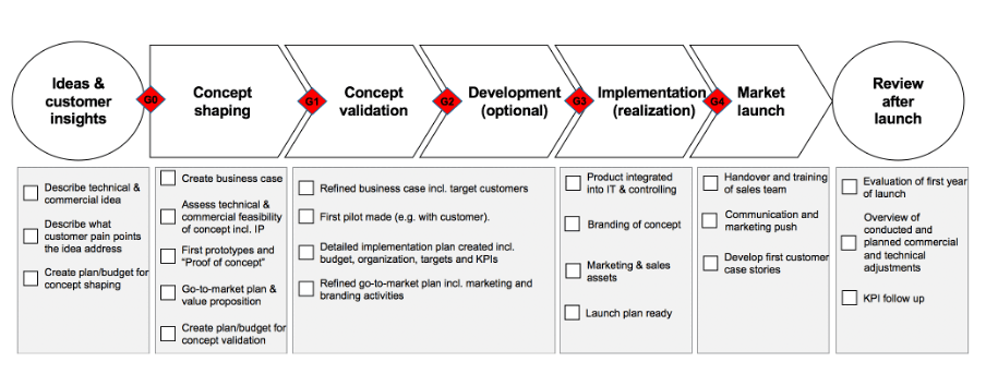 Stage-gate model applied in the vertical B2B marketplace design